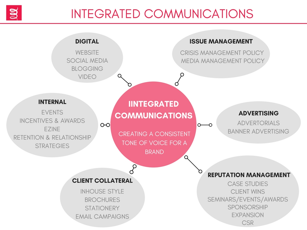 social crm and digital marketing communication Digital transformation and marketing digital leading to an improved customer experience and a truly social crm social crm in fact is interactive.