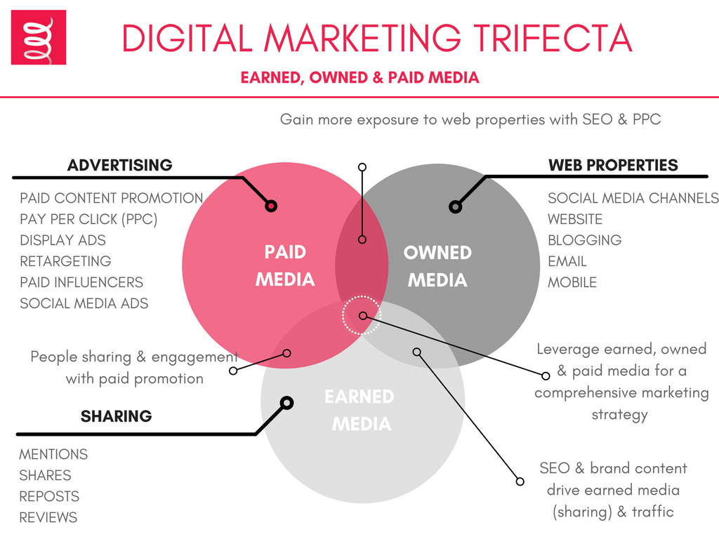 digital-marketing-trifecta-pr-company-agency-waterford-kerry-cork