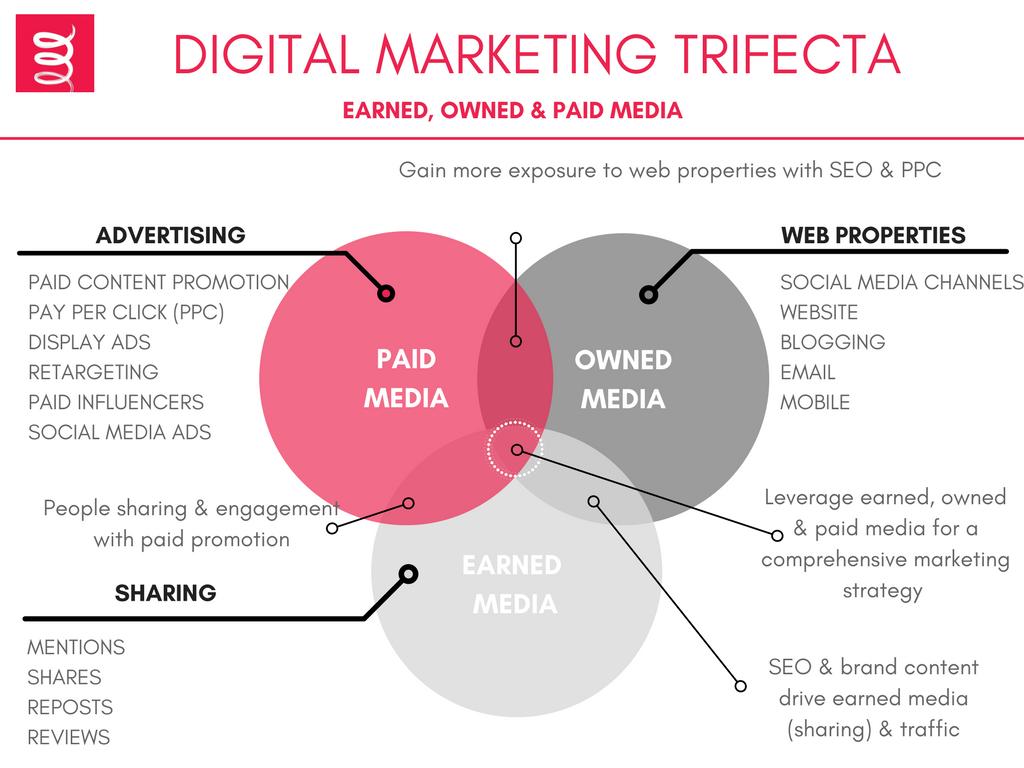 digital-marketing-trifecta-pr-company-agency-waterford-kerry-cork