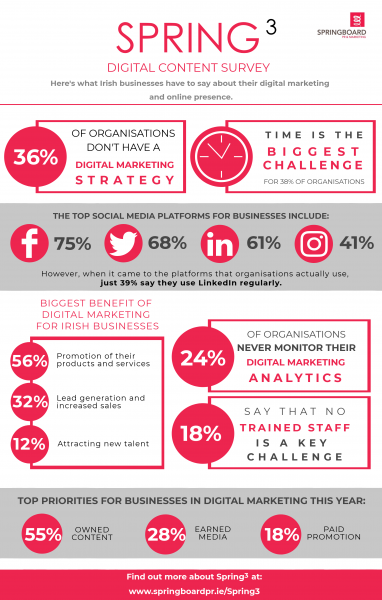 spring3-content-marketing-digital-strategy