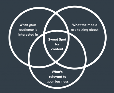 What your audience is interested in